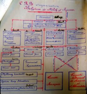 Organigramme de la CRB, AGR T 535 5